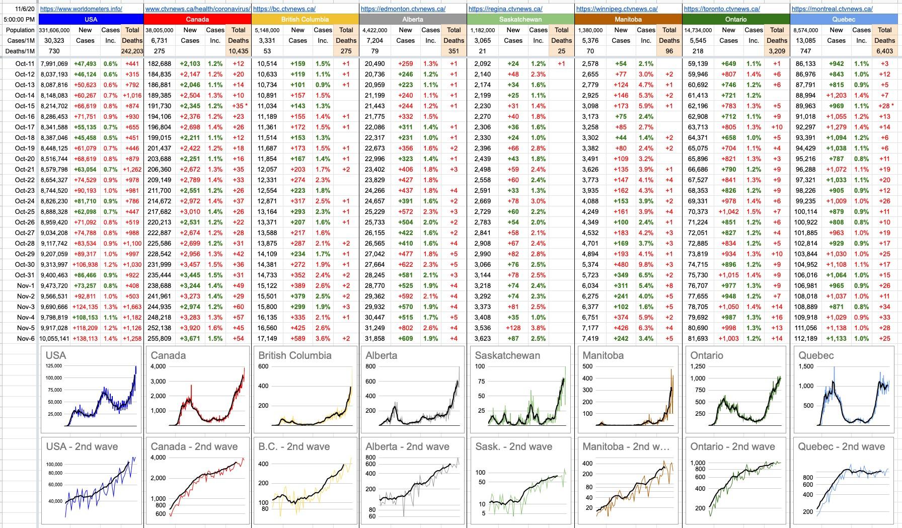 HK COVID-19 Daily Report - Graph for Nov 6, 2020