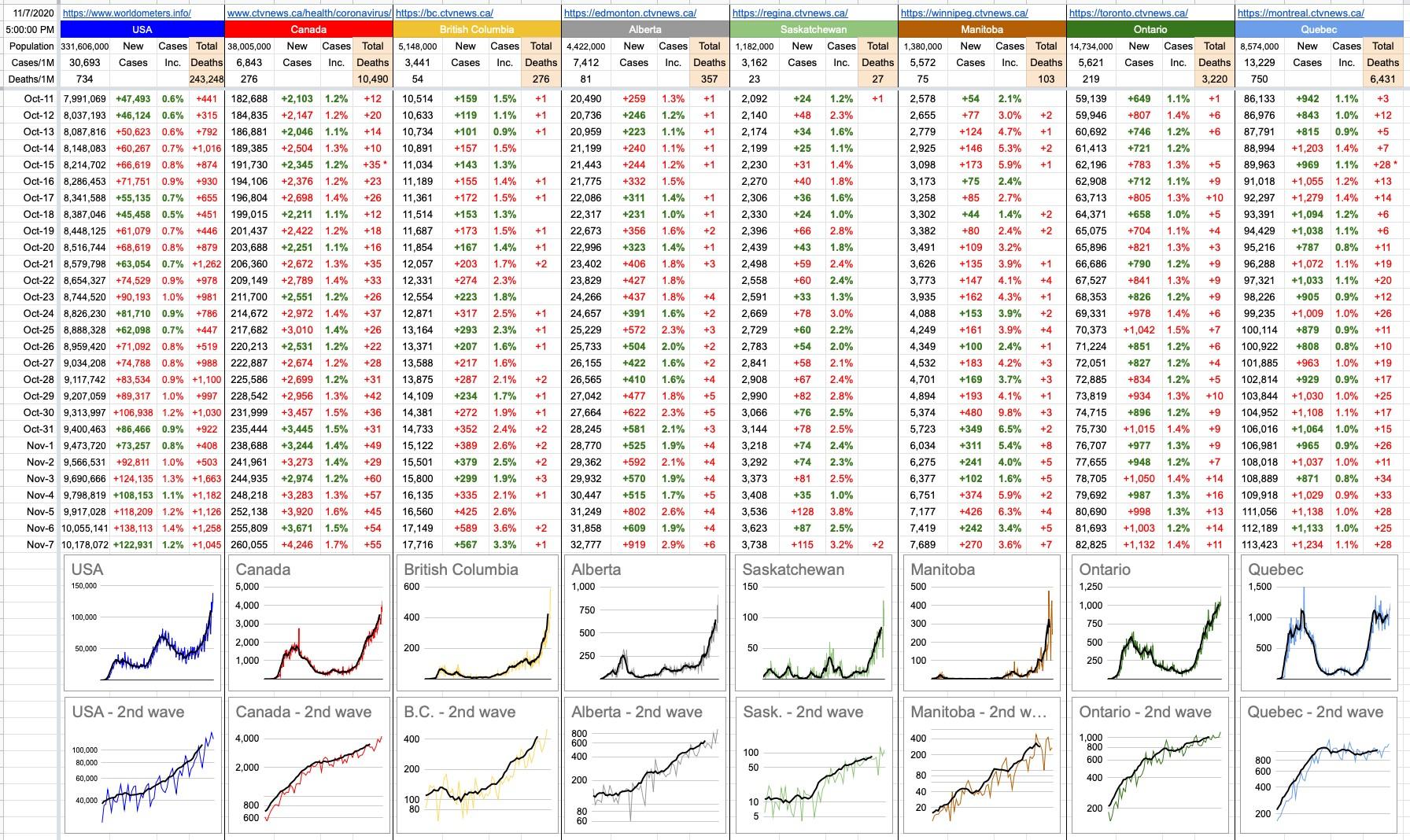 HK COVID-19 Daily Report Graph Nov 7, 2020